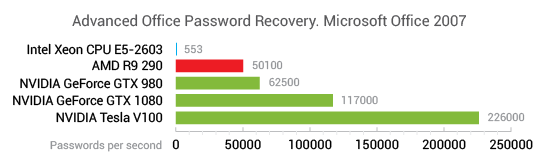 Advanced Sage Password Recovery and Advanced Office Password